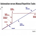 Automation increases efficiency